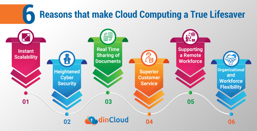 6 Reasons that make Cloud Computing a True Lifesaver