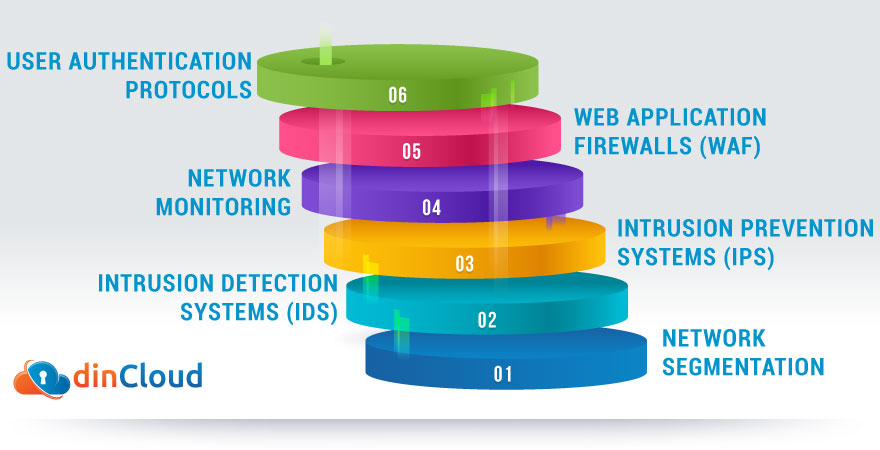 Key Tools for Cloud Network Security