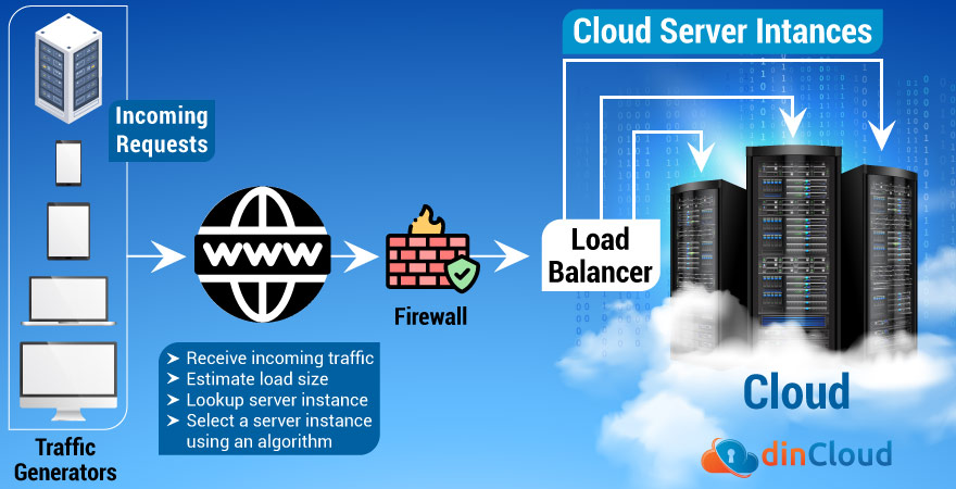 Load Balancing Architecture Explained