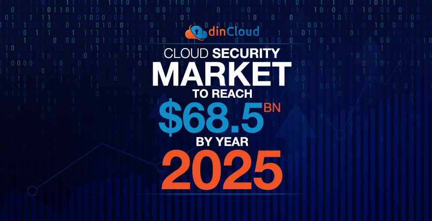 Cloud Security Market to Reach $68.5 BN by Year 2025