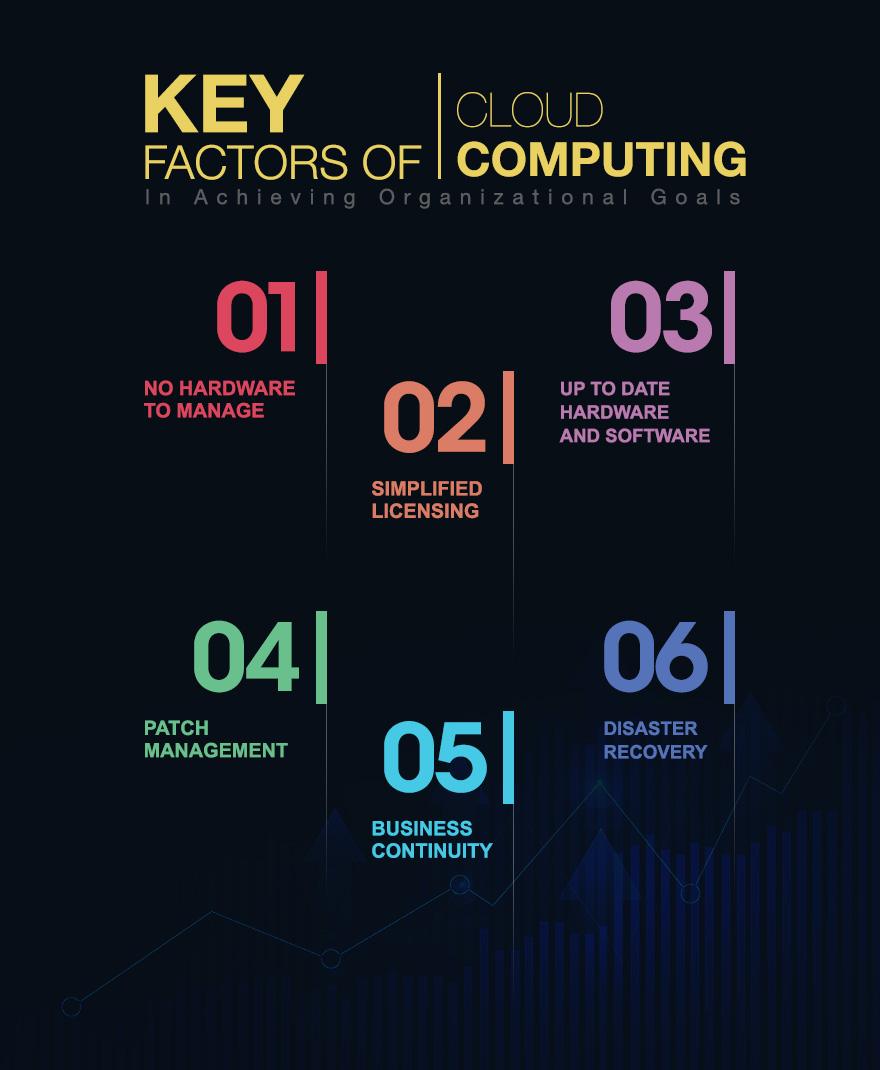 Key Factors of Cloud Computing In Achieving Organizational Goals