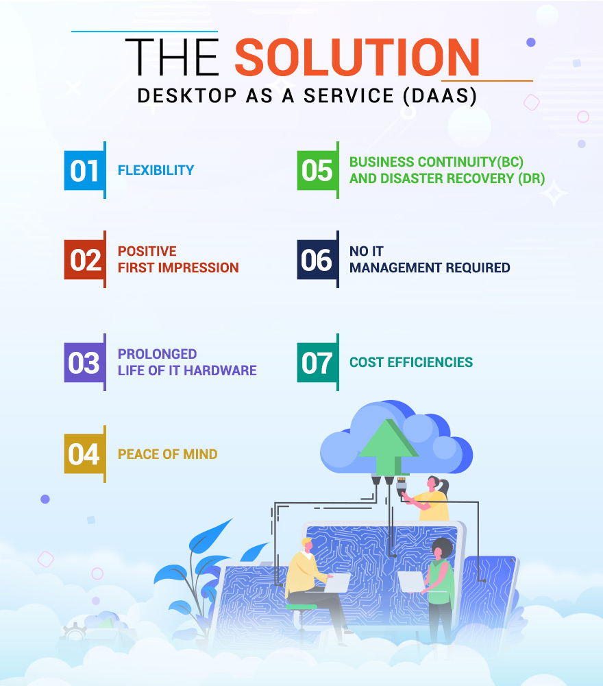 The Solution – Desktop as a Service (DaaS)
