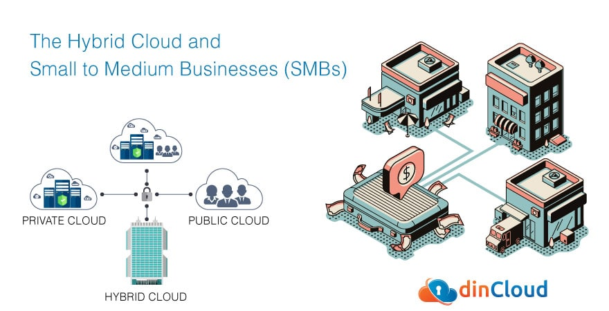 The Hybrid Cloud and Small to Medium Businesses (SMBs)
