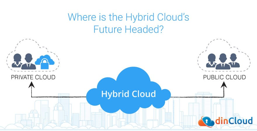 Where is the Hybrid Cloud's Future Headed?