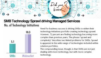 SMB-Technology-Sprawl-Driving-Managed-Services