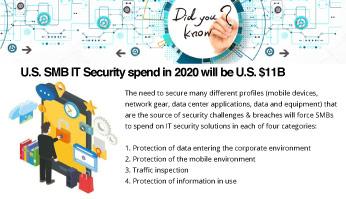 U.S.-SMB-IT-Security-Spend