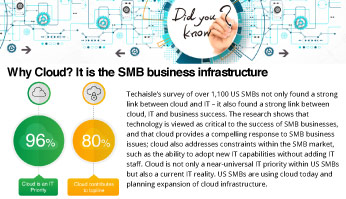 Why Cloud It is the SMB Business Infrastructure