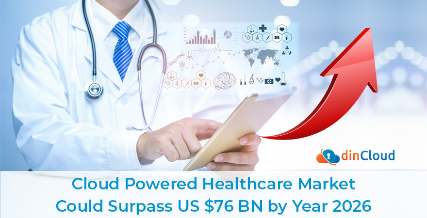 Cloud Powered Healthcare Market Could Surpass US $76 BN by Year 2026