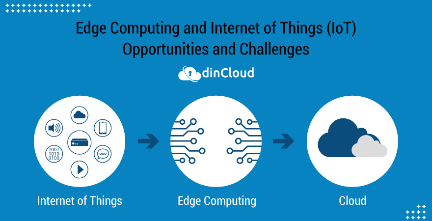 Edge Computing and Internet of Things (IoT) – Opportunities and Challenges