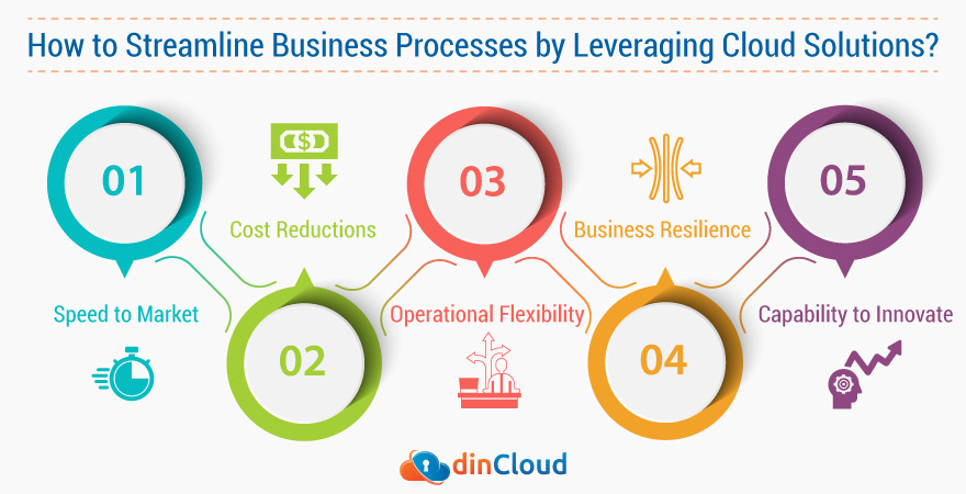 How to Streamline Business Processes by Leveraging Cloud Solutions?