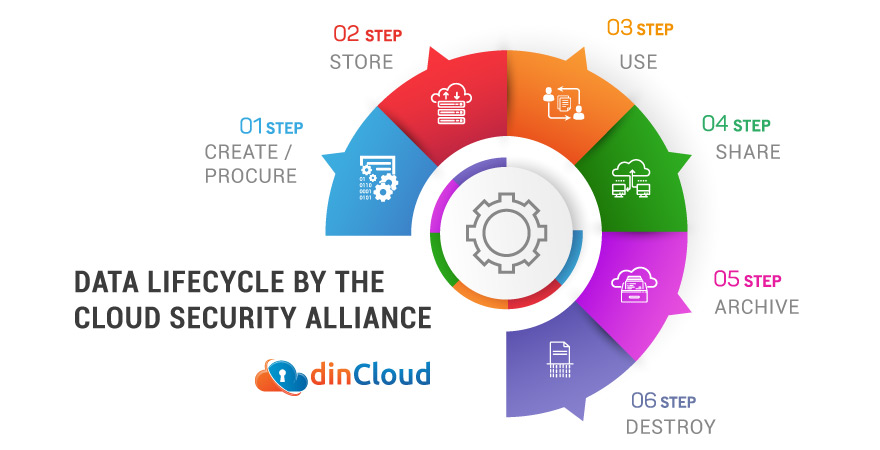Why is Cloud Data Lifecycle Management So Important for YOU?