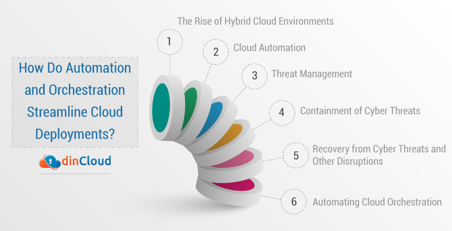 How Do Automation and Orchestration Streamline Cloud Deployments?