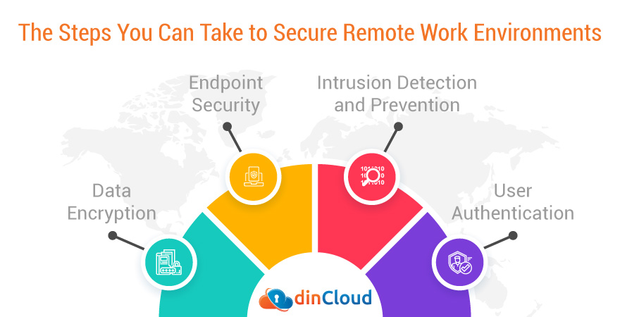 The Steps You Can Take to Secure Remote Work Environments